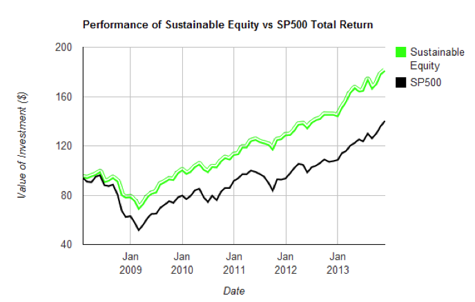 Performance of Sustainable Equity versus SP500